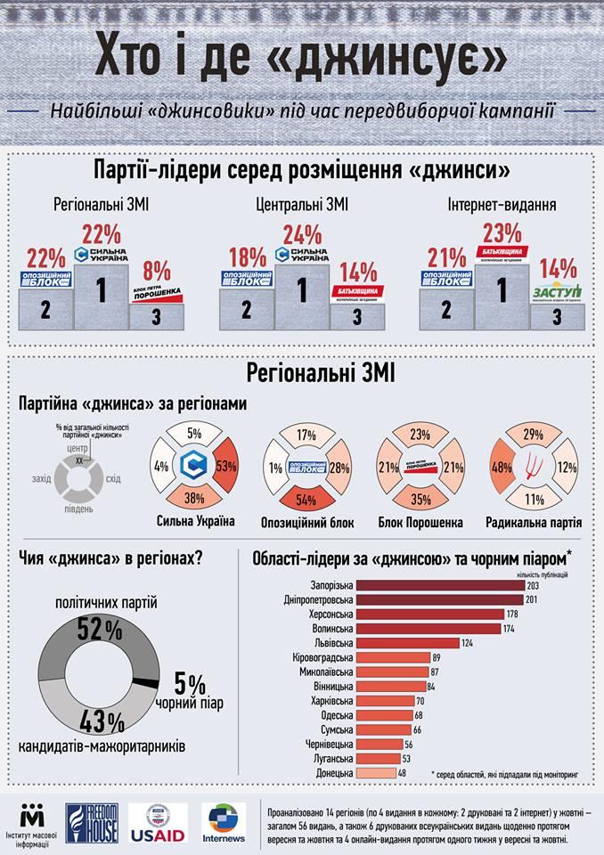 Инфографика Джинса