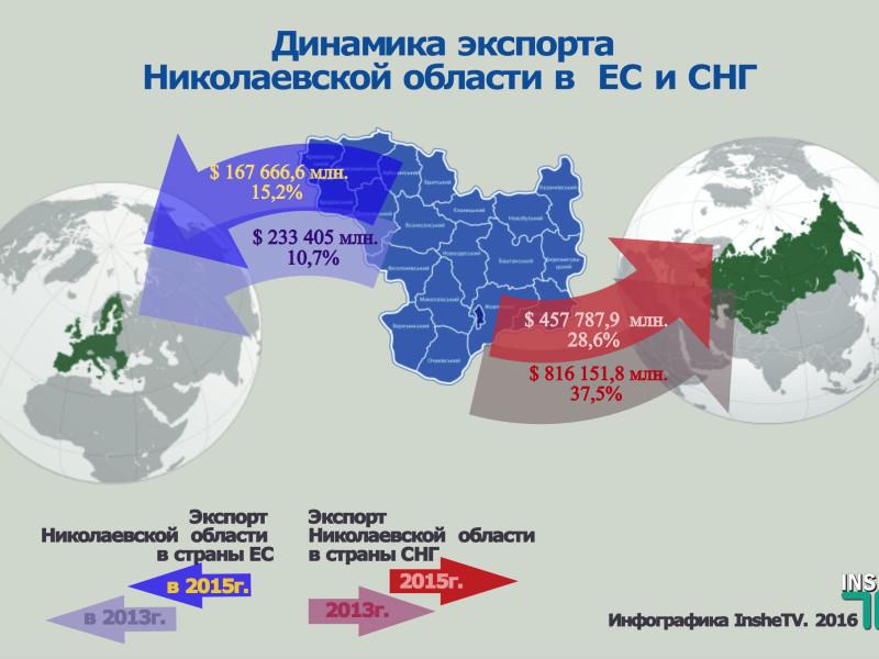 Николаевский экспорт: поиск новых рынков в свободном падении