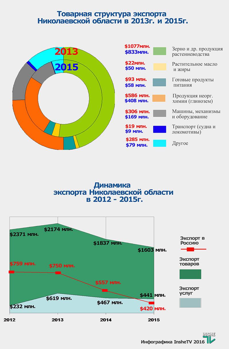 export-2015_5