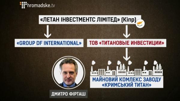 """Путь в Крым. Как Фирташ поставляет сырье на оккупированную территорию. Порт """"Южный"""" в центре скандала"""