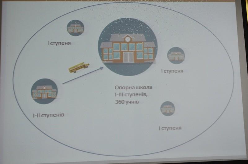 В Николаевской области названы две школы, победившие в конкурсе на лучшее опорное заведение