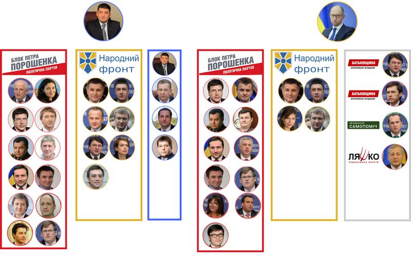 Новая метла Гройсмана: кому досталась власть после кадровых чисток в министерствах