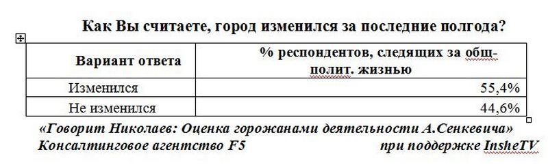 senkevich opros 08 2016 5