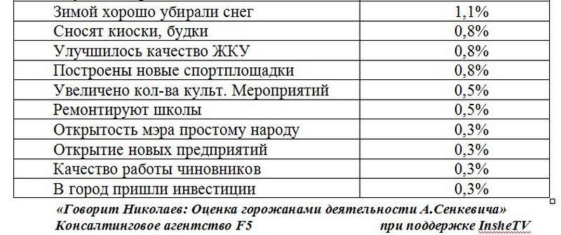 senkevich opros 08 2016 7 1