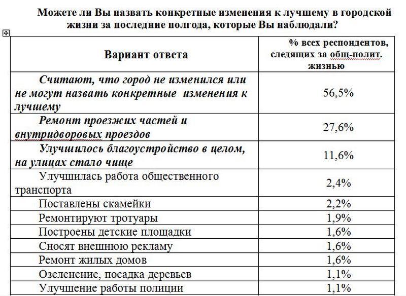 senkevich opros 08 2016 7