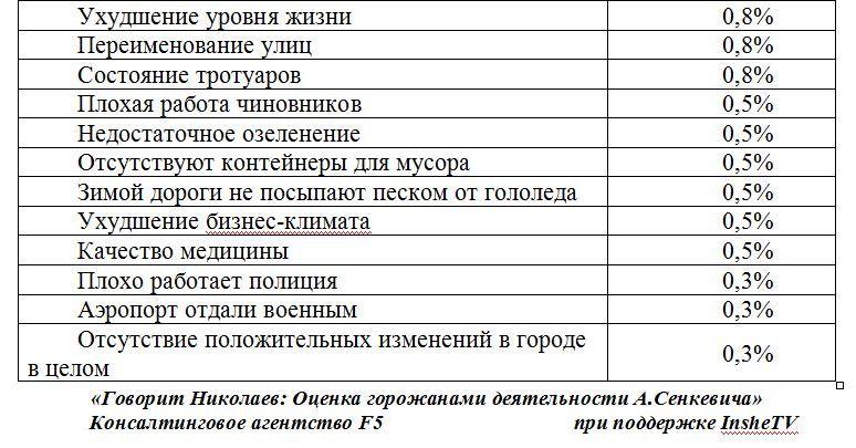 senkevich opros 08 2016 8 1