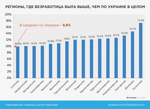 В 2016 году каждый 10-й украинец безработный