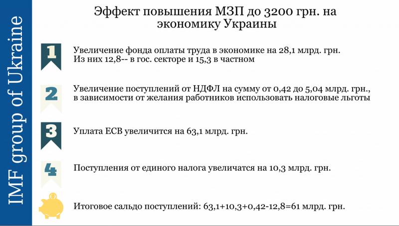 Никаких инфляционных последствий, ни ослабления курса гривни от повышения минимальной зарплаты не будет, - Розенко - Цензор.НЕТ 3239