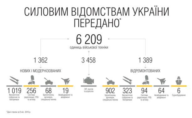 Укроборонпром отчитался опереданной военным технике иоружии