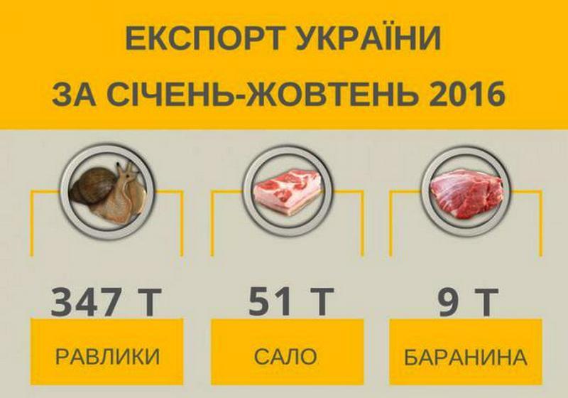 Украина в2016 экспортировала улиток практически в7 раз больше, чем сала
