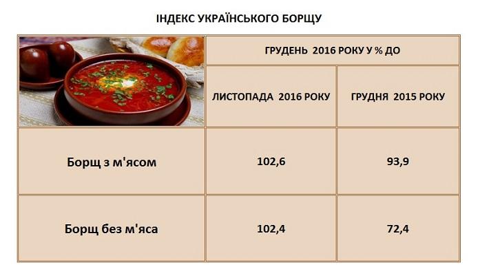 «Индекс украинского борща»: Борщ за год подешевел более чем на 6%