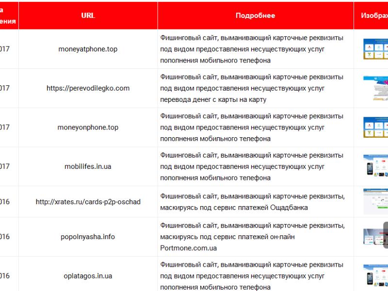 Эксперты обнародовали список мошеннических сайтов
