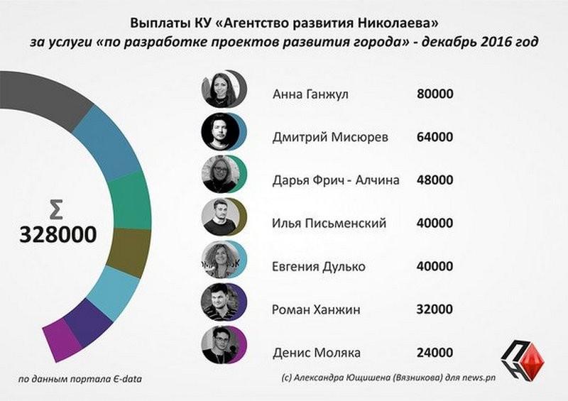 """Стали известны многотысячные доходы сотрудников """"Агентства развития Николаева"""". Вопрос без зависти: за что?"""