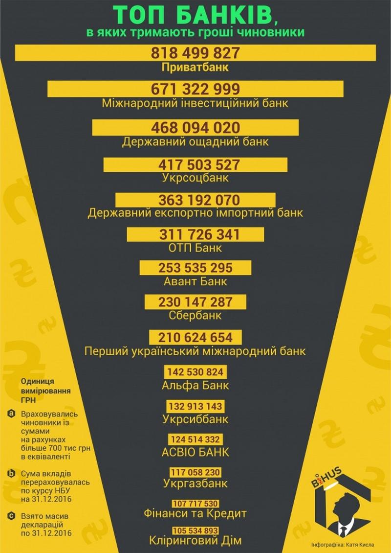 banki chinovniki infografika