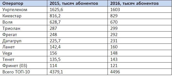 Рейтинг интернет-провайдеров: количество абонентов интернета на украинском рынке практически не расте