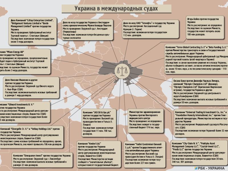 Кто и за что судится с Украиной