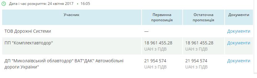 tender znaki 17 05 17