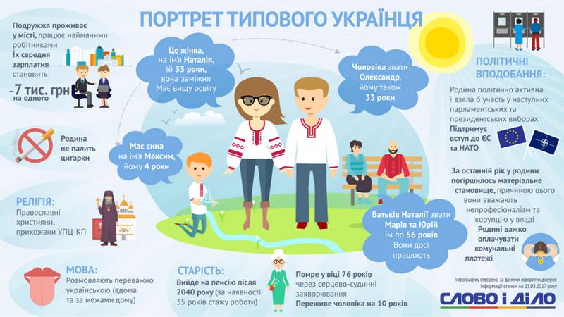 Опубликовано описание самого  типичного украинца: зовут Наталья, замужем, не курит…