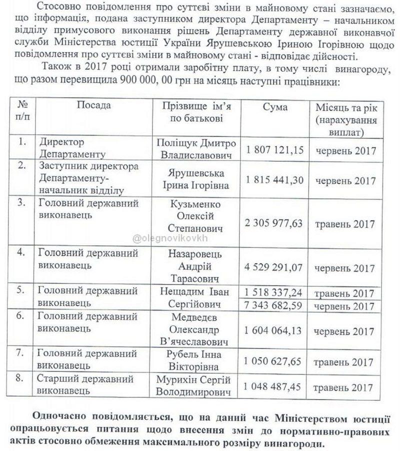 Шокирующие миллионные заработной платы ипремии заиюнь чиновников Минюста