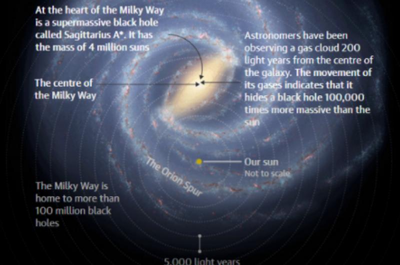 Астрономы нашли черную дыру, которая в 100 тысяч раз больше Солнца