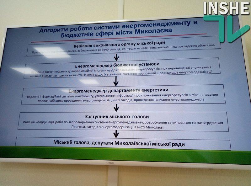 Горсовету предложат внедрить систему энергоменеджмента и энергомониторинга в бюджетной сфере города Николаева