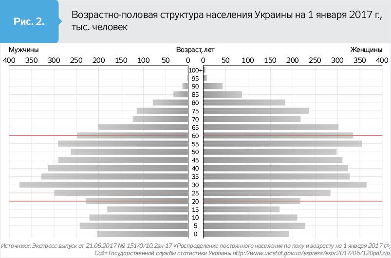 До2050 года население Украины уменьшится на5,5 млн человек,— ученые