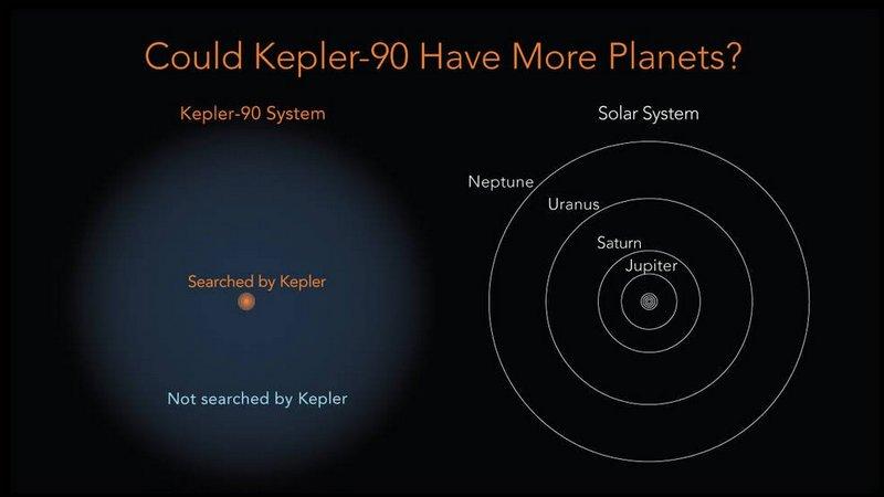 ВNASA отыскали вторую Солнечную систему