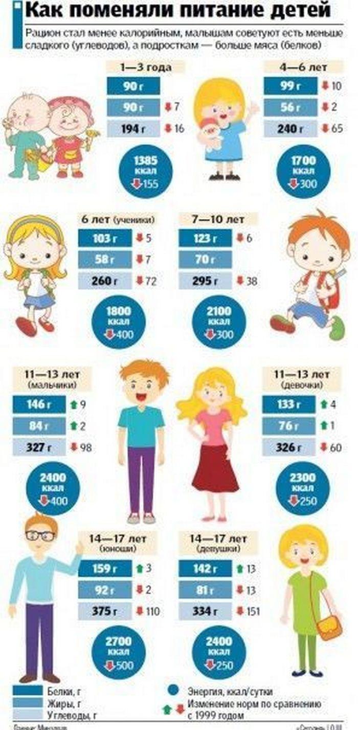 МОЗ утвердил новые нормы питания: меньше углеводов для детей и больше белков для взрослых (ИНФОГРАФИКА) 1