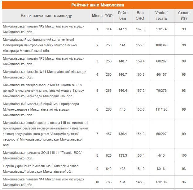 Опубликованы полуофициальные рейтинги школ Николаева и Николаевской области 1