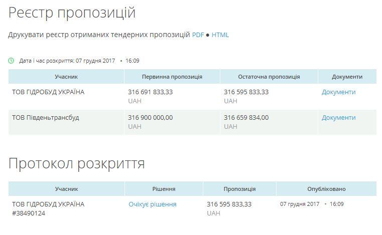 tender port 08 12 17 - ProZorro. Тендер на строительство причала №8 в Николаевском порту за 300 млн. выиграла фирма с уставным капиталом в одну тысячу гривень (INSHE.TV)