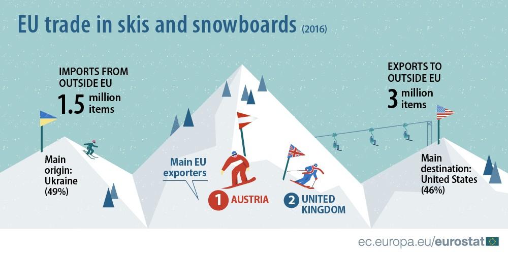 Вевропейских странах половина лыж с государства Украины
