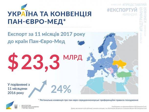 Украина стала членом региональной евроконвенции