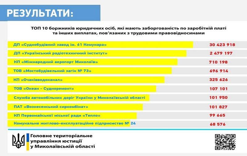 Николаевщина вошла в ТОП-10 Украины по задолженности по зарплате, а Николаевский судостроительный завод в ТОП-3 – юстиция