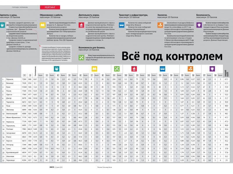 ФОКУС: Николаев – аутсайдер рейтинга комфортных городов Украины