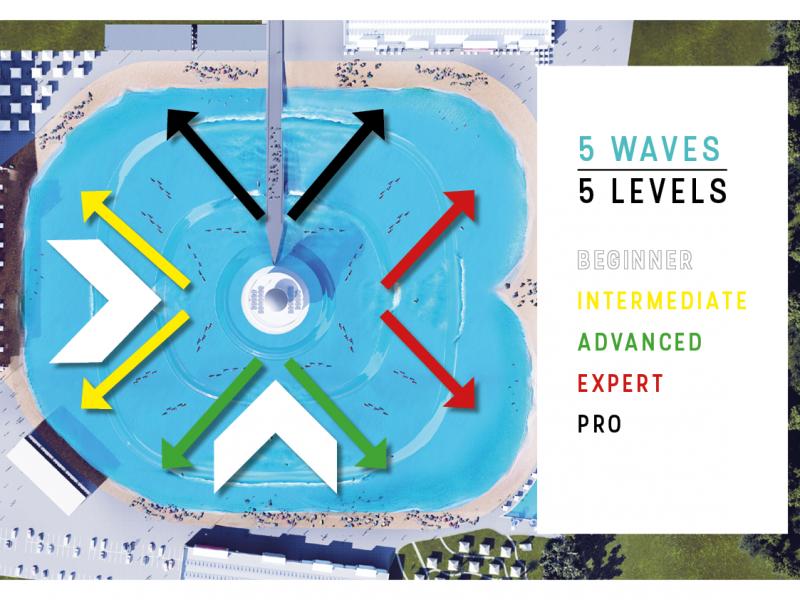 В Австралии создали необычную установку, которая создает волны для серферов