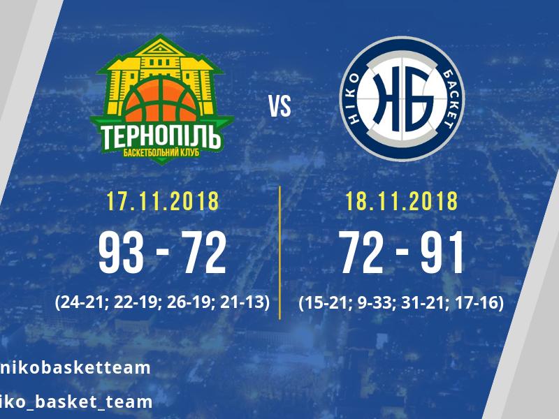«Нико-Баскету» не хватило 2 очков для выхода в 1/8 Кубка Украины