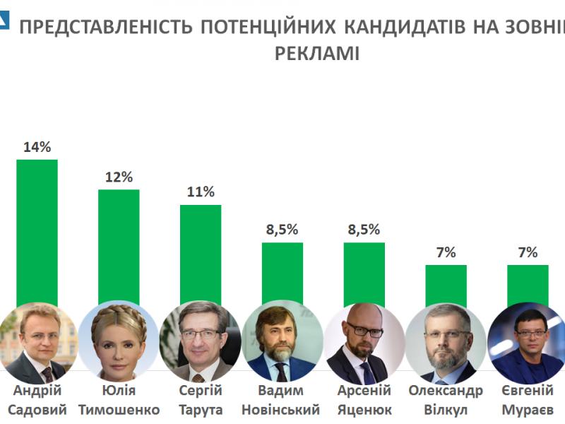 В Николаеве 13 потенциальных кандидатов в президенты используют наружную рекламу. Больше всего – действующий Президент