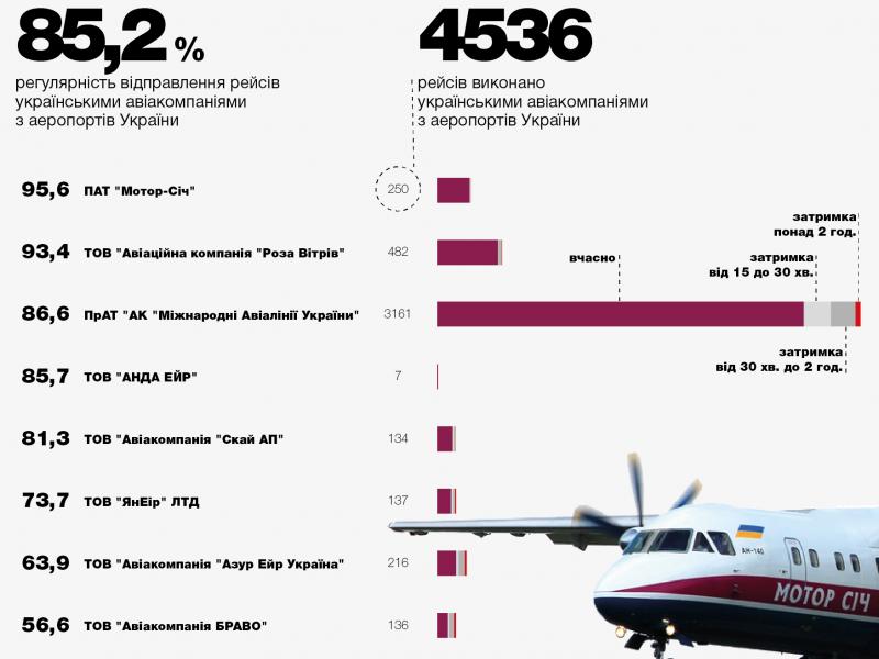 Мининфраструктуры назвало самых непунктуальных авиаперевозчиков