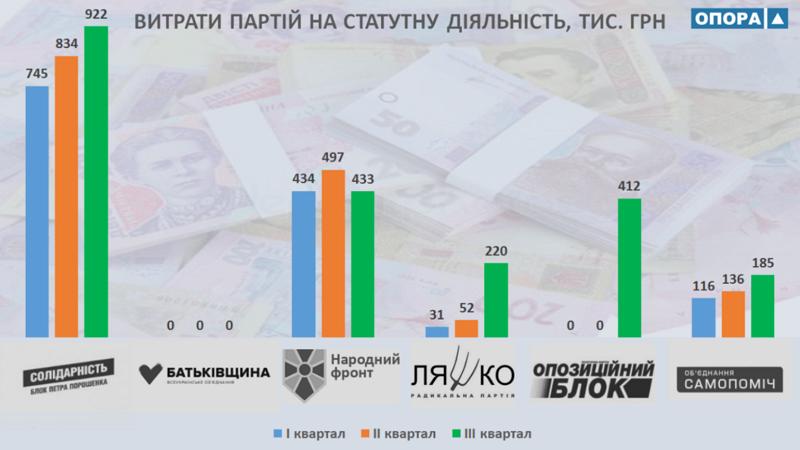 На Николаевщине перед выборами партии увеличили финансирование уставной деятельности. Кто больше всех?