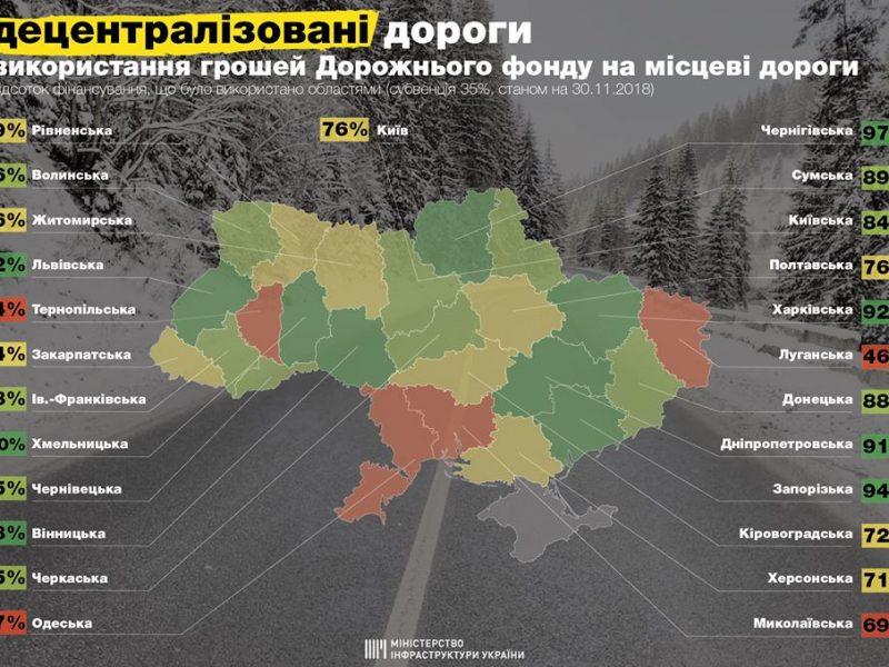 Четвертая с конца – Николаевская область освоила 69% средств Дорожного фонда на ремонт дорог местного значения