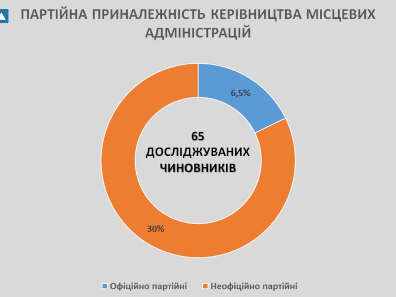 ОПОРА проанализировала деятельность наиболее активных на Николаевщине потенциальных кандидатов на президентские выборы
