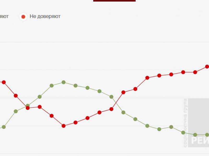 """Свежий рейтинг. Порошенко и Ляшко идут """"ноздря в ноздрю"""", антирейтинг Яценюка больше, чем у Гройсмана"""