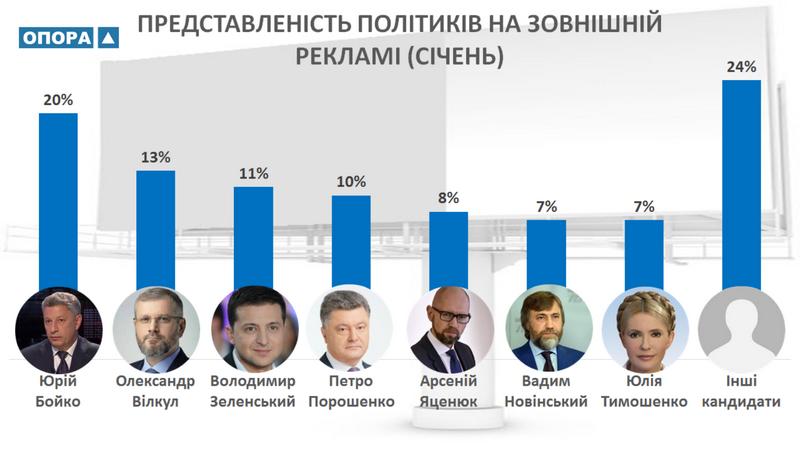 В январе на Николаевщине зафиксировано почти 650 конструкций, отведенных под политическую рекламу