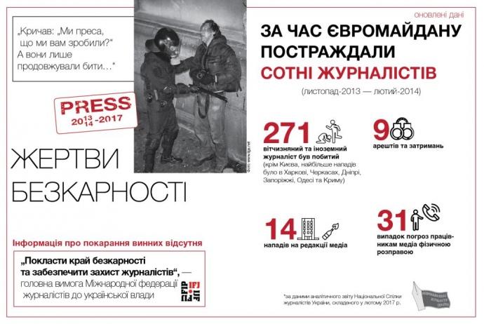 Виновные в избиении журналистов во время Майдана до сих пор не наказаны – НСЖУ