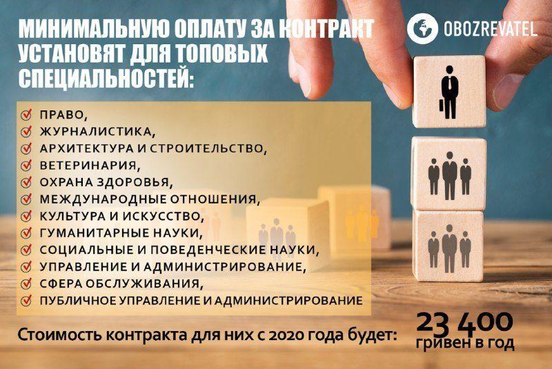 """Платное обучение в Украине: студентам готовят """"приятный"""" сюрприз"""