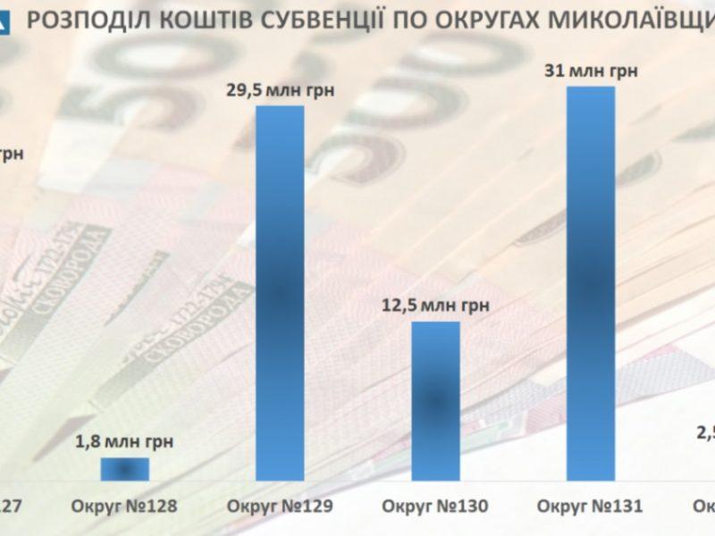 Меньше всего государственной субвенции на Николаевщине получил 128-й округ – ОПОРА (ИНФОГРАФИКА)