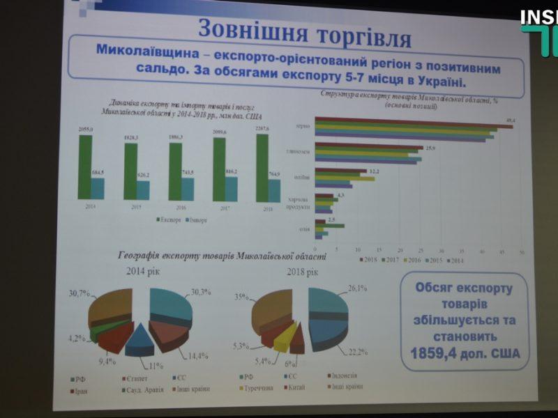 Кушнир: Экономика Николаевщины стала менее индустриально-аграрной, переориентировавшись на сферу услуг