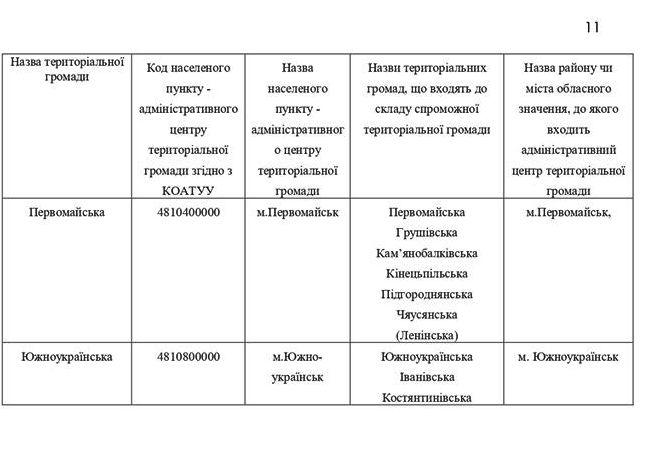 Николаевскую область поделили: ОГА опубликовала карту раздела на ОТО
