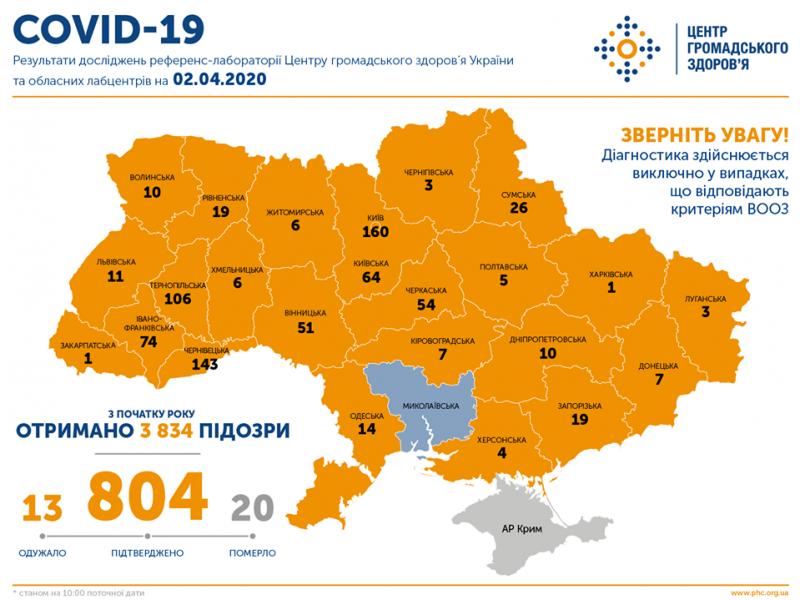 Сводка по коронавирусу в Украине на утро: 804 заразившихся, 13 выздоровевших, 20 умерших, на Николаевщине – ни одного зарегистрированного заболевшего
