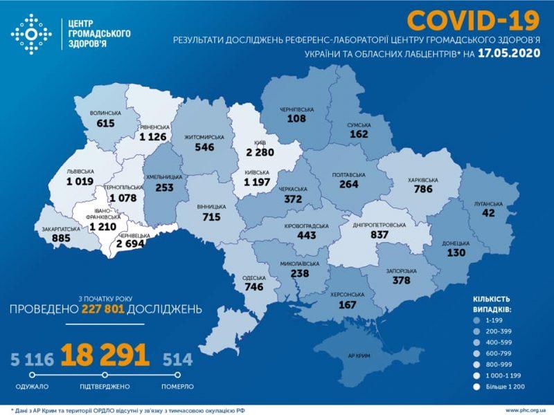 В Украине за сутки на 433 больных коронавирусом стало больше